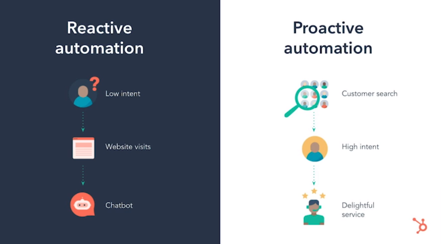 Automation with HubSpot
